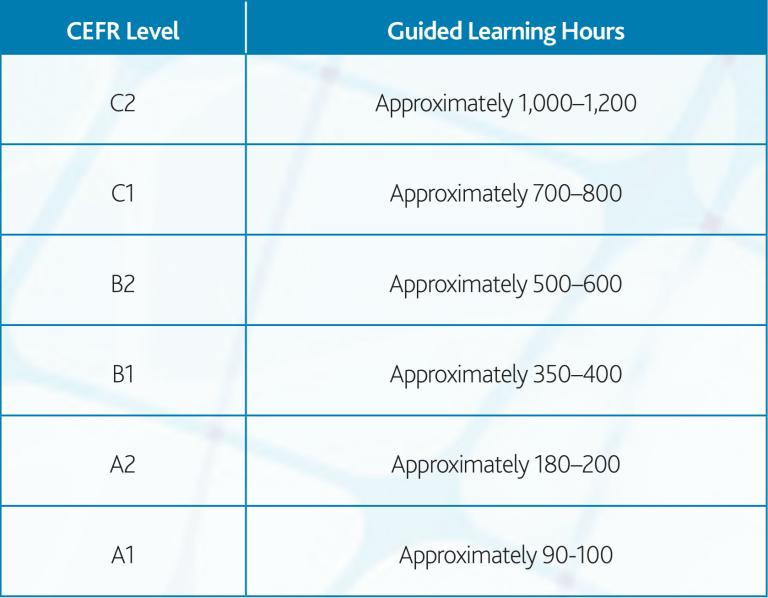 Combien d'heures pour apprendre l'anglais selon le CEFR? (tableau)