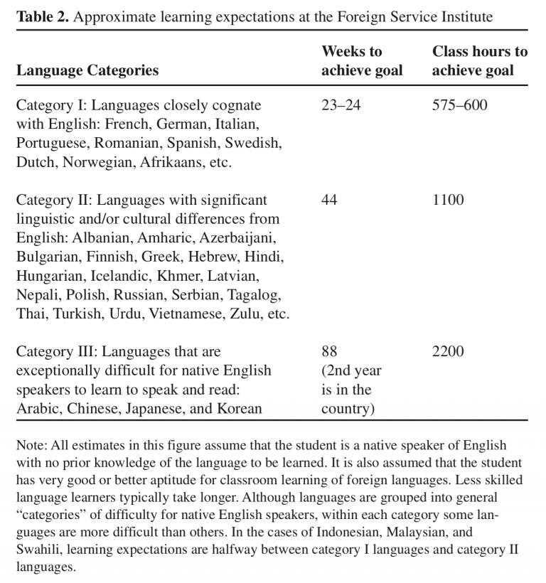 Combien de temps pour apprendre une langue (FSI)