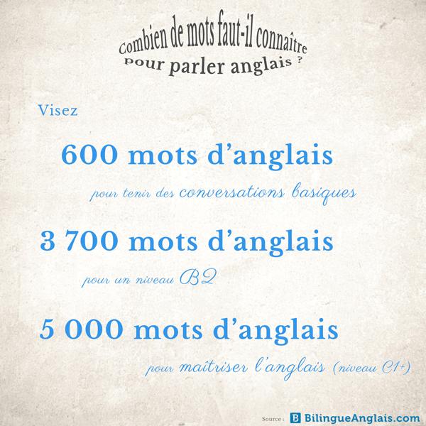 Combien de mots faut-il connaître pour parler anglais ?