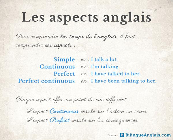 Guide Des Temps En Anglais L Utilisation Des Temps En Anglais