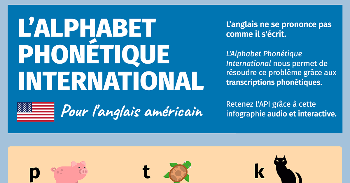Sehr Alphabet Phonétique International anglais · [Infographie interactive] MO68