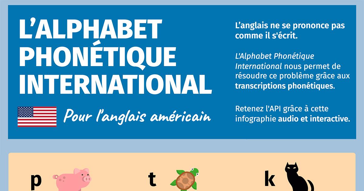 Alphabet phonétique anglais à télécharger
